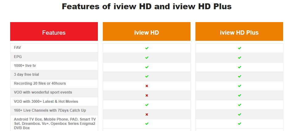 iviewhd vs iviewhd plus
